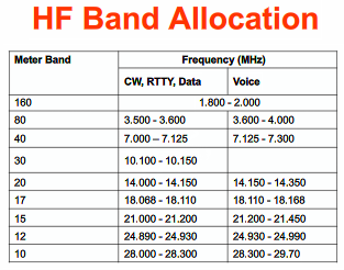 hf-band-allocation