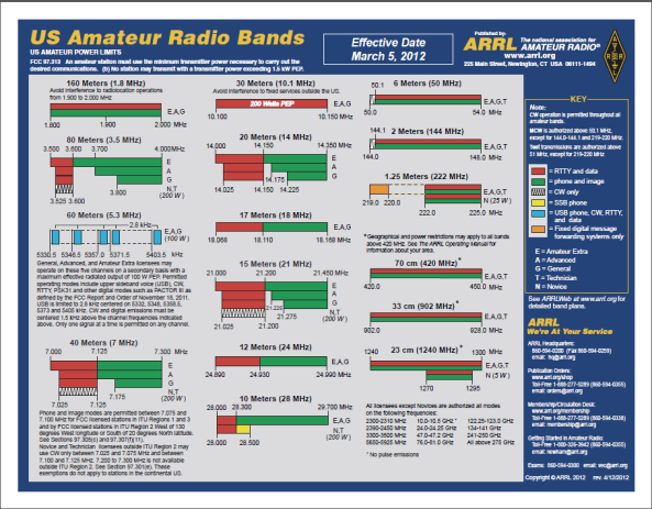 us-amateur-radio-bands