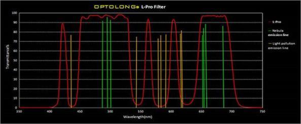 Optolong_L-Pro-transmission-lines_grande